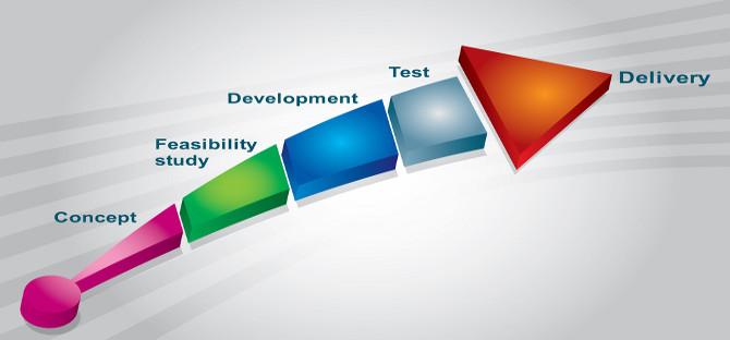 איך מבצעים בדיקת היתכנות עסקית
